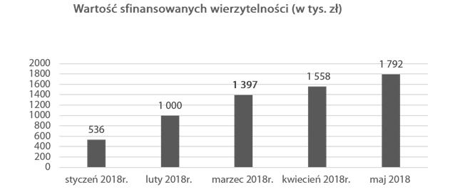 2018-05-aforti-factor_wartosc-sfinansowanych-wierzytelnosci