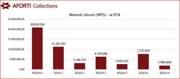 2018-08-14-aforti-collections_wartosc-zlecen-windykacyjnych