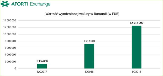 2018-08-14-aforti-exchange-romania_wartosc-wymienionej-waluty
