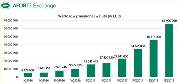 2018-08-14-aforti-exchange_wartosc-wymienionej-waluty