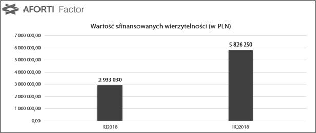 2018-08-14-aforti-factor_wartosc-sfinansowanych-wierzytelnosci