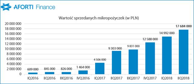 2018-08-14-aforti-finance_wartosc-sprzedanych-mikropozyczek