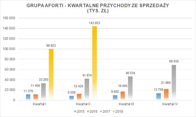 2018-08-14-grupa-aforti_kwartalne-przychody-ze-sprzedazy