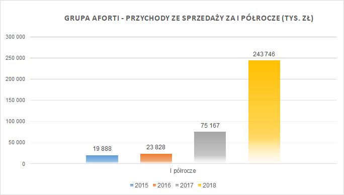 2018-08-14-grupa-aforti_przychody-ze-sprzedazy_i-polrocze