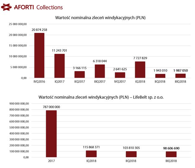 aforti-collections_iiiq-2018_wartosc-zlecen-windykacyjnych_pln