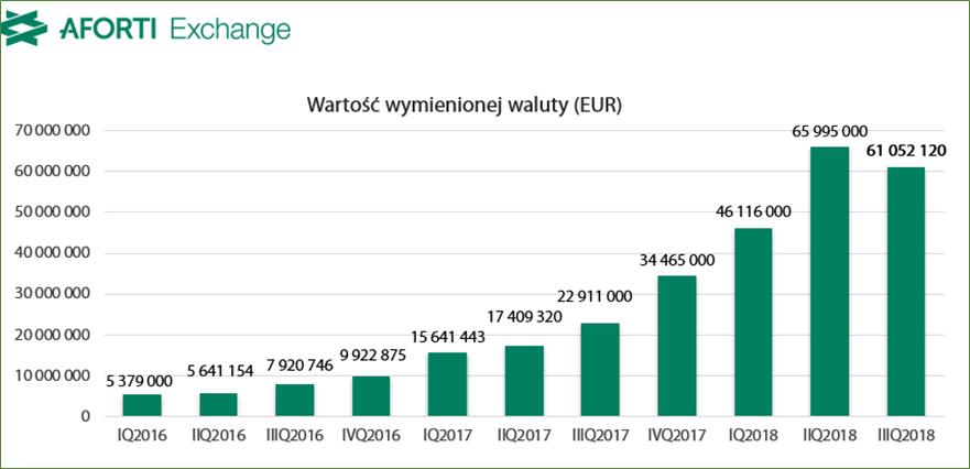 aforti-exchange-polska_iiiq-2018_wartosc-wymienionej-waluty_eur