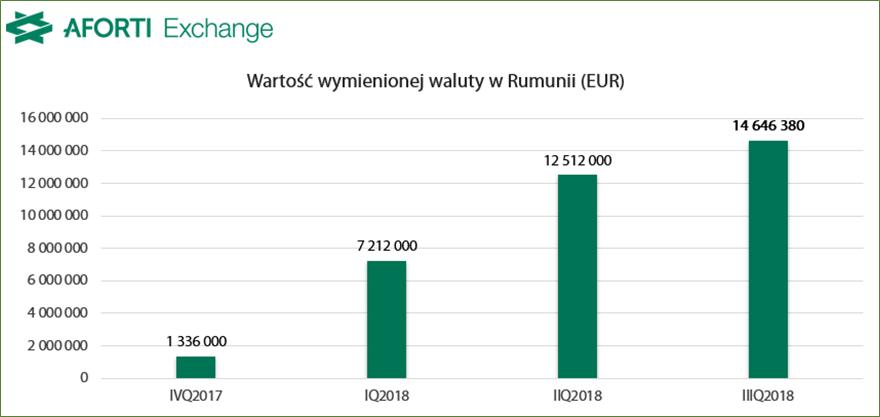 aforti-exchange-romania_iiiq-2018_wartosc-wymienionej-waluty_eur