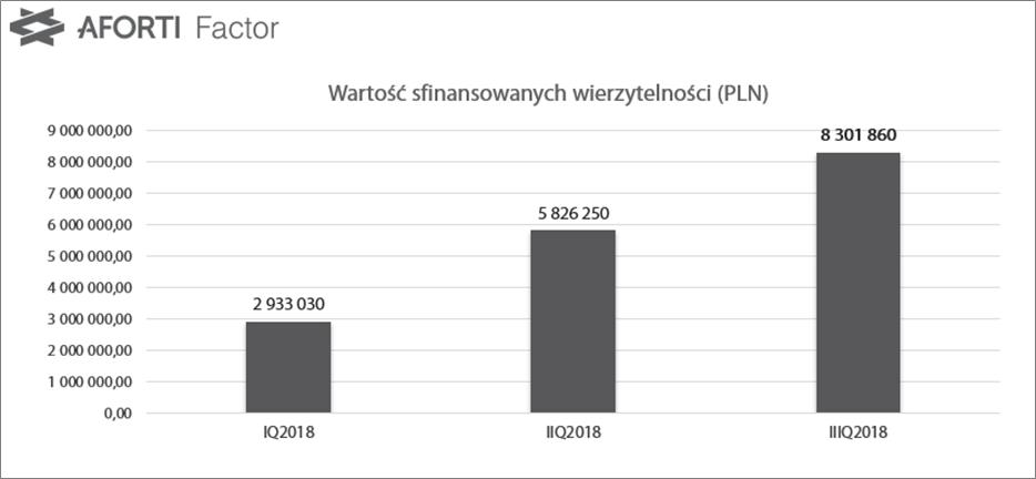 aforti-factor_iiiq-2018_wartosc-sfinanoswanych-wierzytelnosci_pln