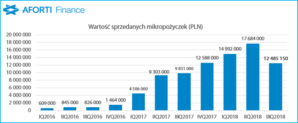 aforti-finance_iiiq-2018_wartosc-sprzedanych-mikropozyczek_pln