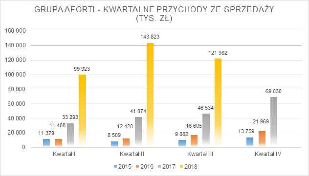 grupa-aforti_iiiq-2018_przychody-kwartalne