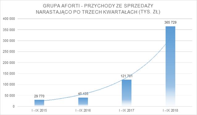 grupa-aforti_iiiq-2018_przychody-narastajaco